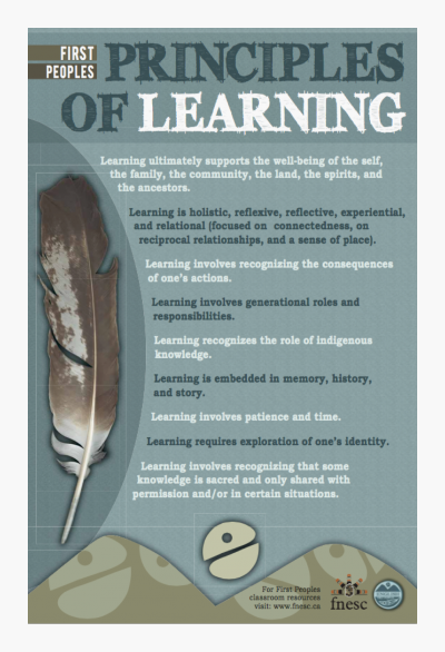 First Peoples Principals of Learning